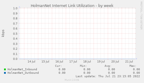 Munin :: network :: core.network